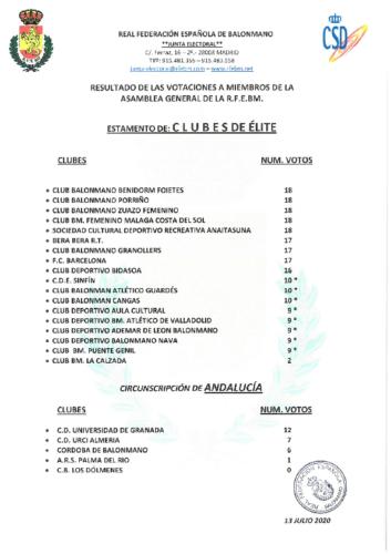 ANEXO I – ACTA NUM. 9. 13.07.2020